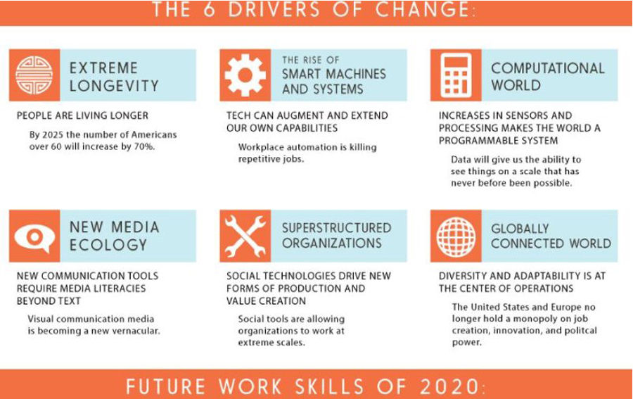 driver of changes to future jobs