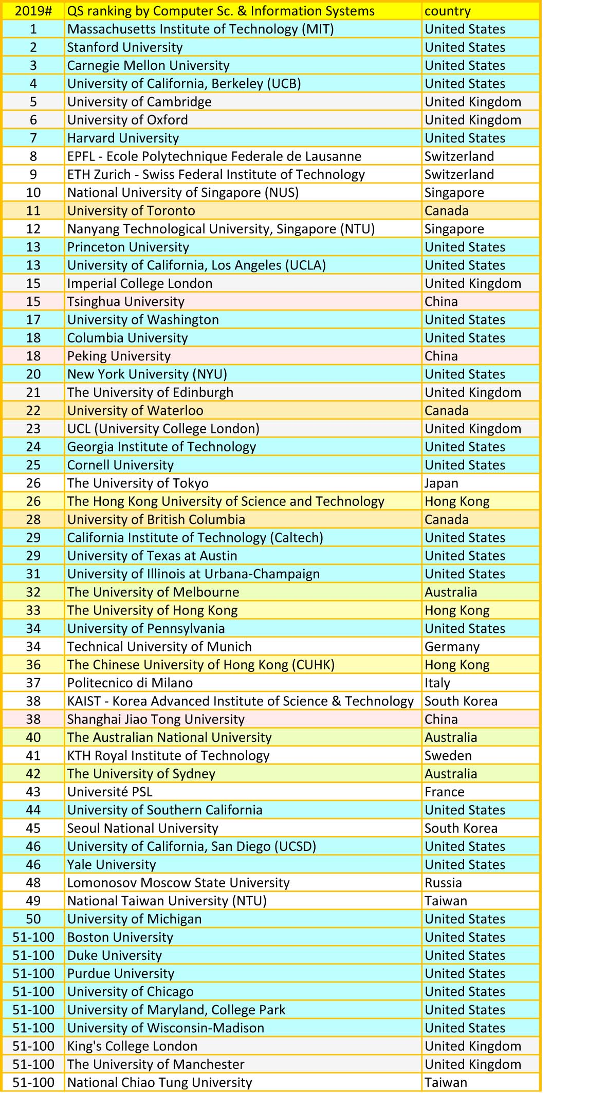 QS university ranking for computer science and IT 2019.A
