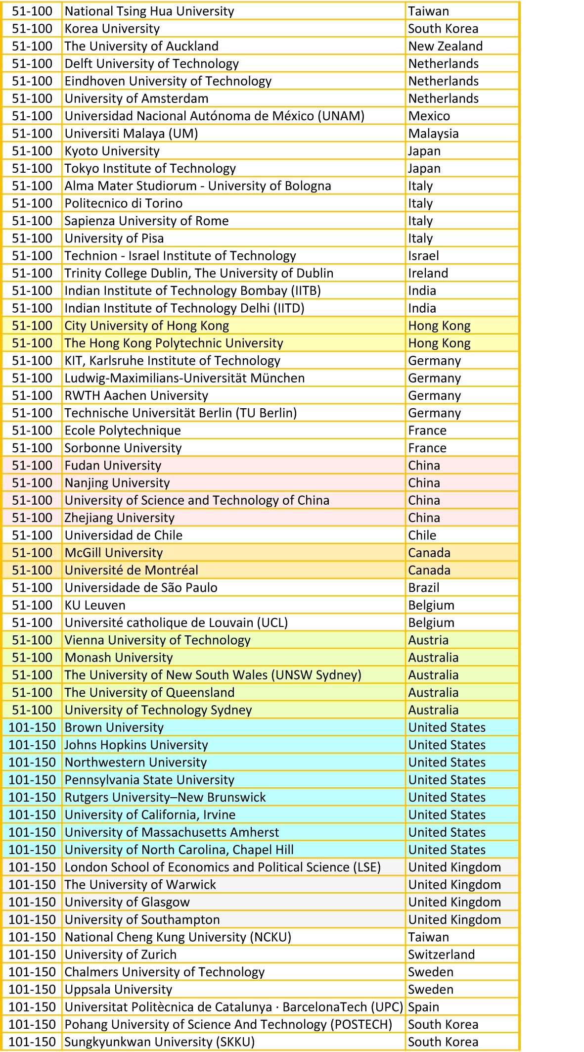 QS university ranking for computer science and IT 2019.B