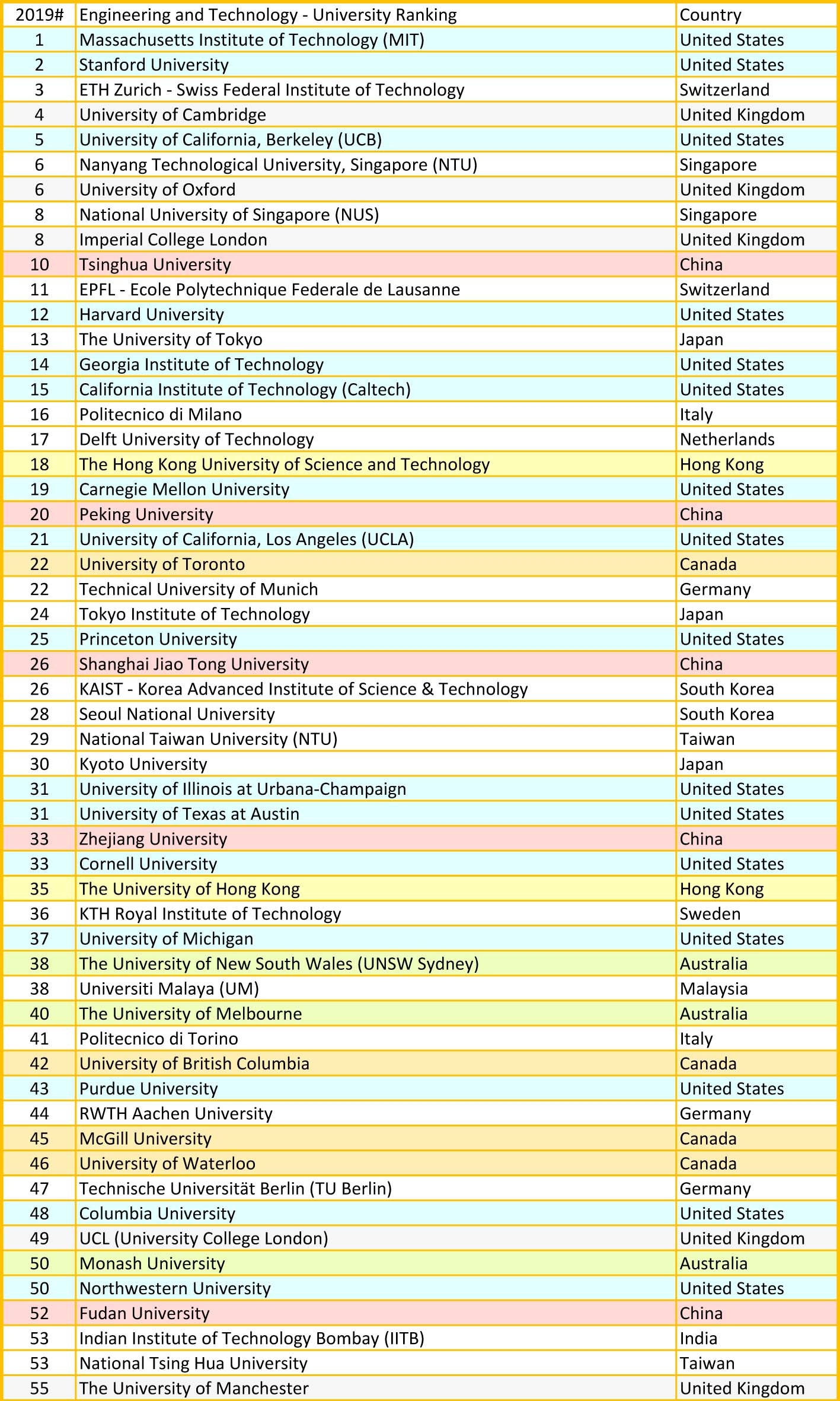 QS university ranking by engineering & technology  2019 A