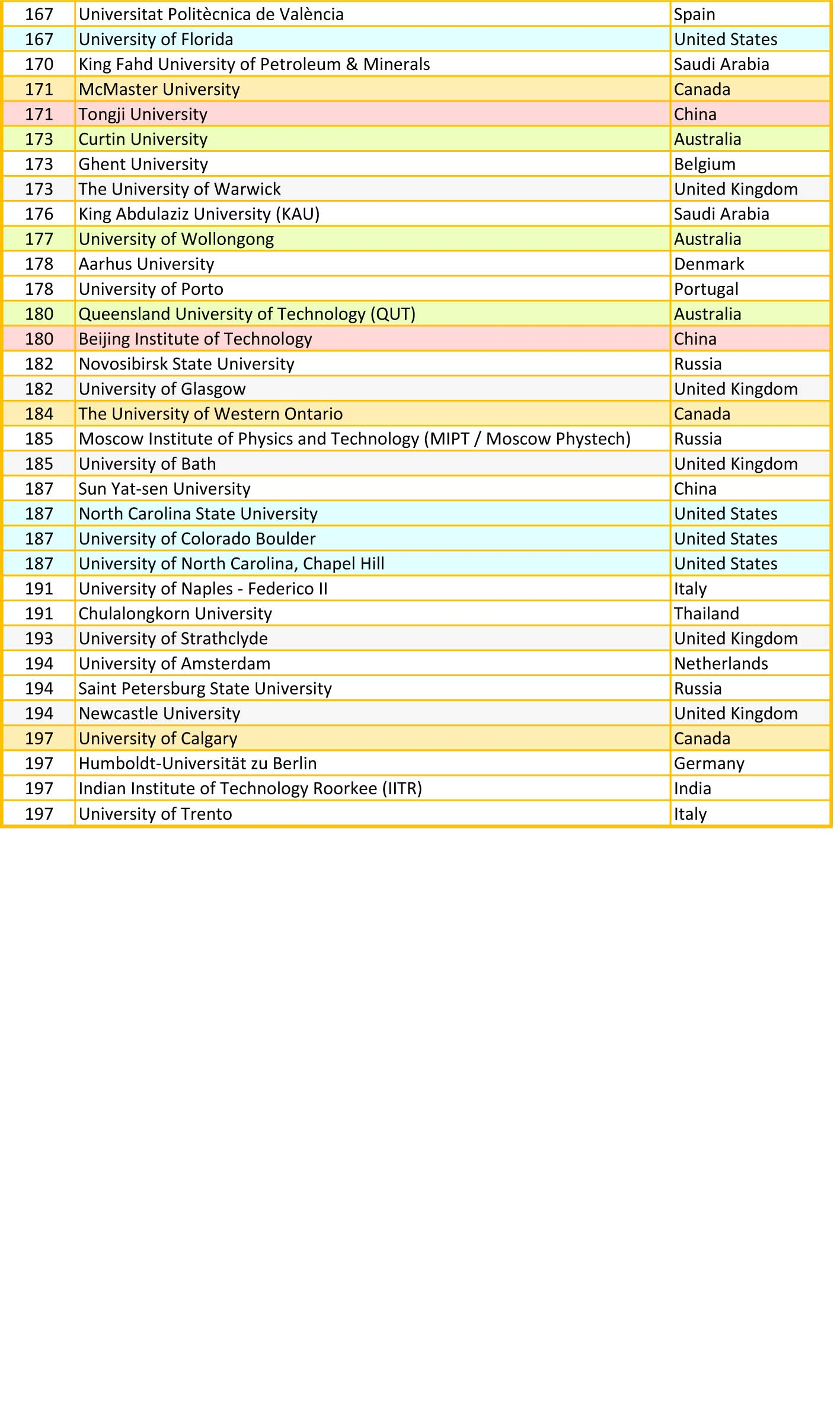QS university ranking by engineering & technology - D