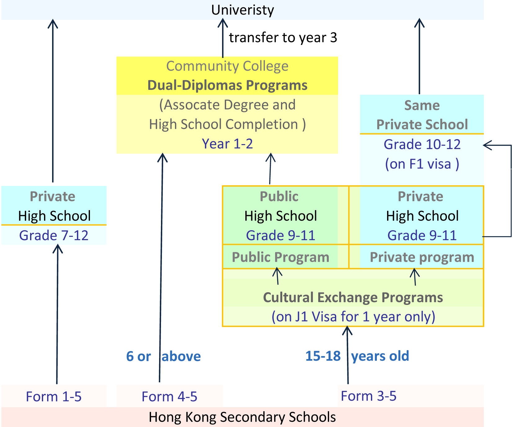 Paths for Hong Kong Secondary School Students