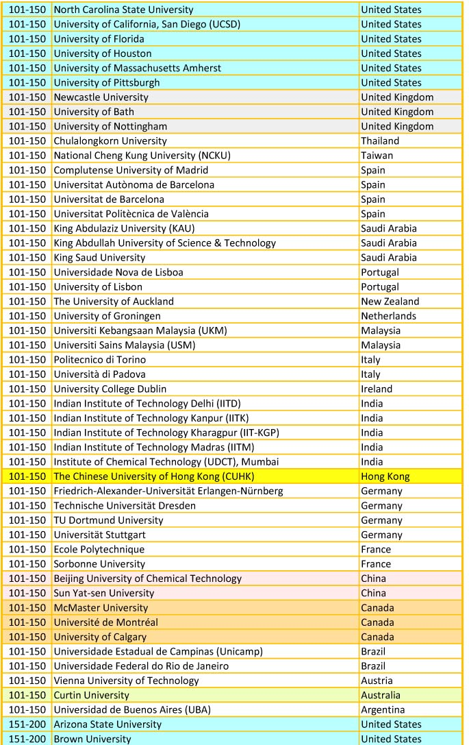 QS 2019 world univesity ranking - Chem Engine
