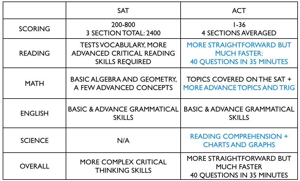 photo for sat act difference