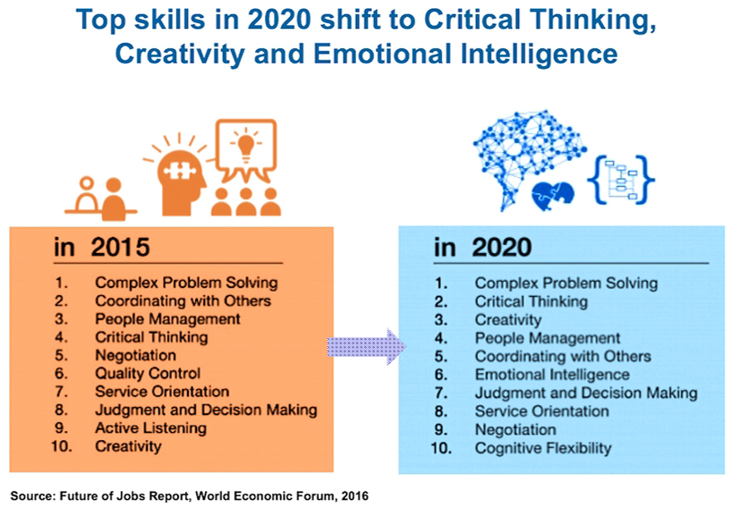Work skills shift from 2015 to 2020